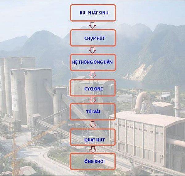 Quy trình hệ thống hút bụi xi măng trong nhà máy